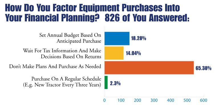 How Do You Factor Equipment Purchases Into Your Financial Planning?