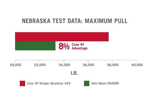 best website f826d 64b6e In recent independent tests, the Steiger® Quadtrac® 620 tractor set a  record for maximum pull — outperforming all other tracked tractors.